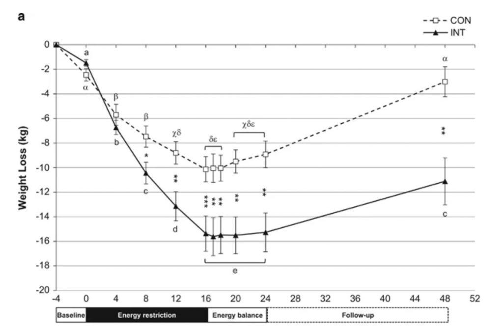 研究結束,就算兩組都有復胖問題,但是間歇熱量組的復胖程度還是小於一般組