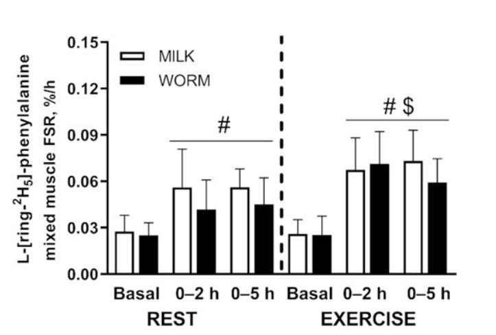 在休息與運動時期,吃蟲與乳蛋白之間是沒有現住差異的