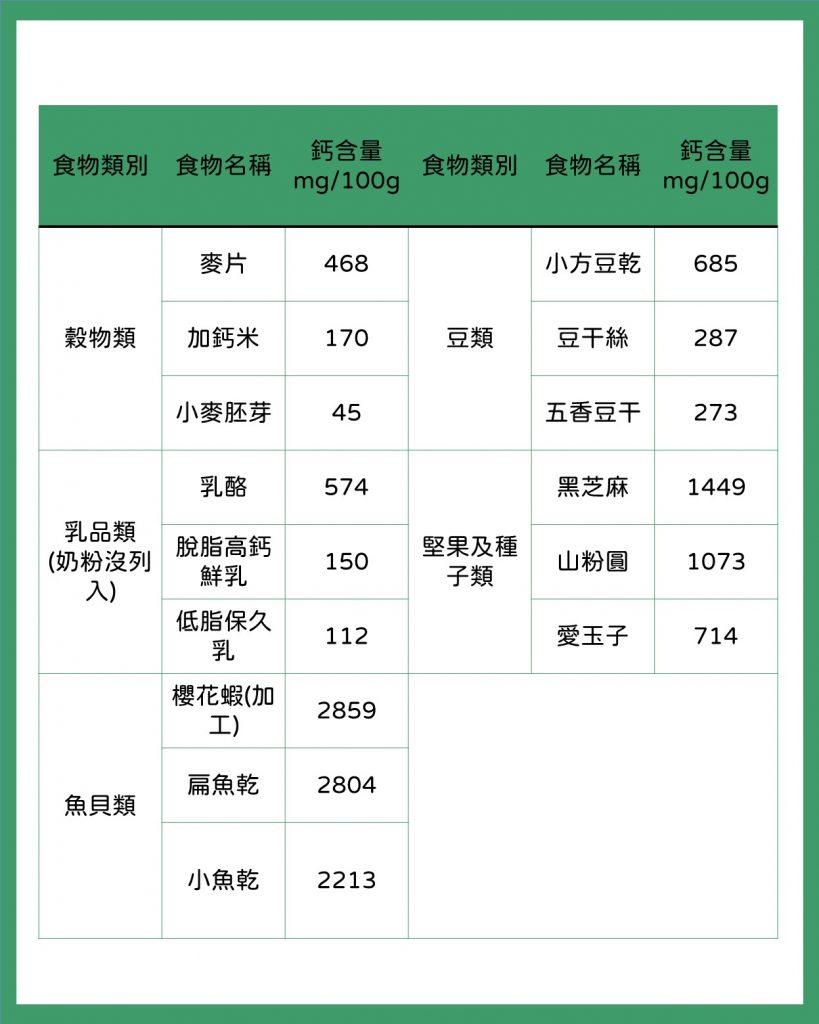 天然食物中 鈣 的含量表